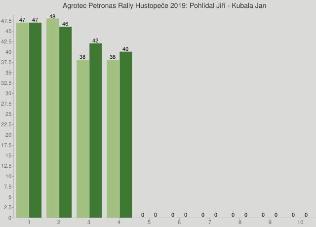 Agrotec Petronas Rally Hustopeče 2019: Pohlídal Jiří - Kubala Jan