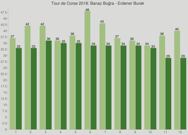 Tour de Corse 2018: Banaz Buğra - Erdener Burak