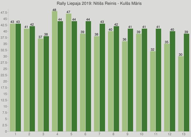 Rally Liepaja 2019: Nitišs Reinis - Kulšs Māris