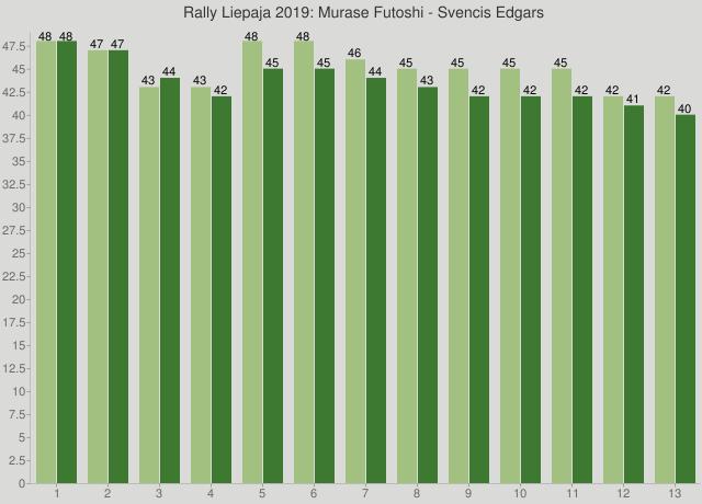 Rally Liepaja 2019: Murase Futoshi - Svencis Edgars