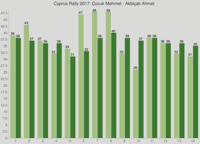 Cyprus Rally 2017: Çocuk Mehmet - Akbiçak Ahmet
