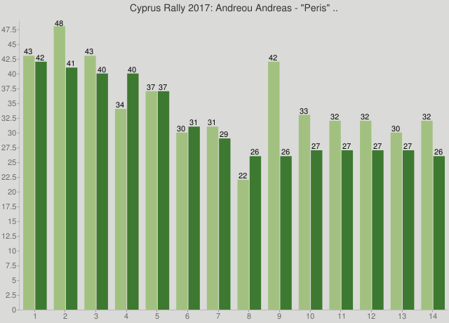 "Cyprus Rally 2017: Andreou Andreas - ""Peris"" .."