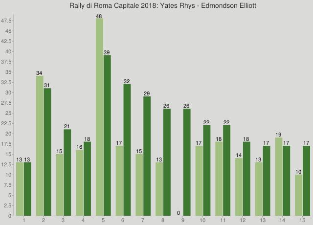 Rally di Roma Capitale 2018: Yates Rhys - Edmondson Elliott