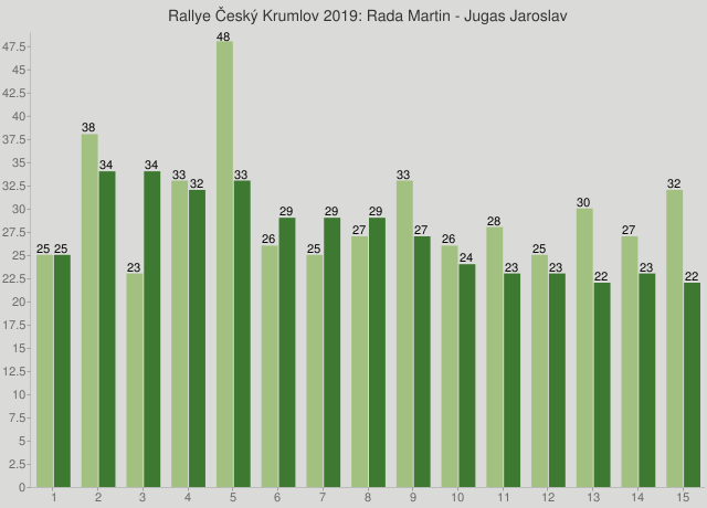 Rallye Český Krumlov 2019: Rada Martin - Jugas Jaroslav