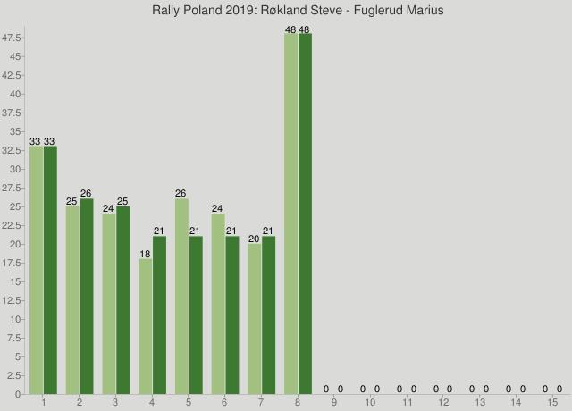 Rally Poland 2019: Røkland Steve - Fuglerud Marius