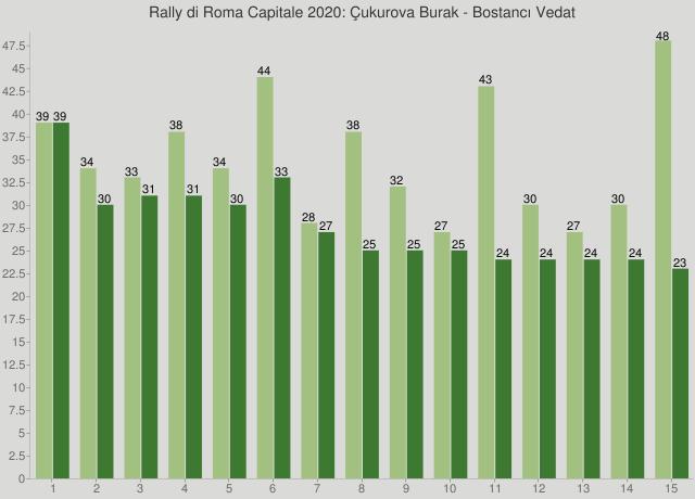 Rally di Roma Capitale 2020: Çukurova Burak - Bostancı Vedat