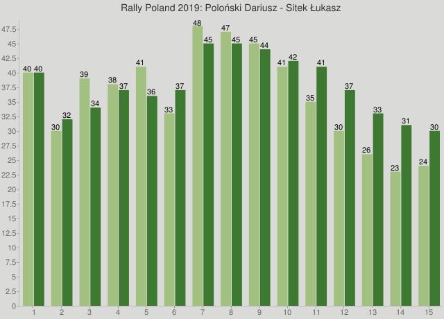 Rally Poland 2019: Poloński Dariusz - Sitek Łukasz