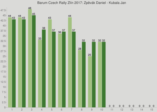 Barum Czech Rally Zlín 2017: Zpěvák Daniel - Kubala Jan
