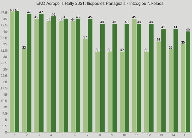 EKO Acropolis Rally 2021: Iliopoulos Panagiotis - Intzoglou Nikolaos
