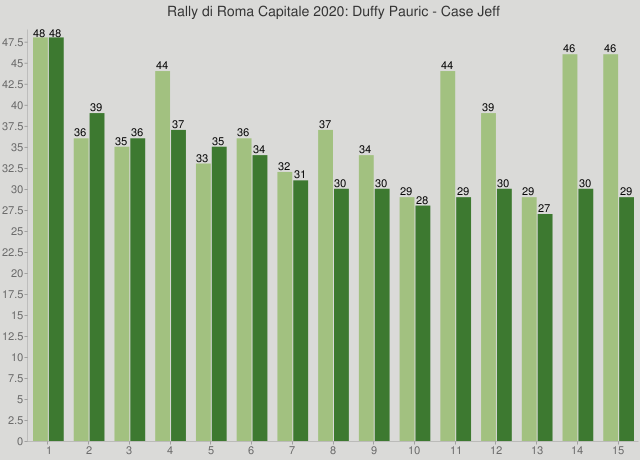 Rally di Roma Capitale 2020: Duffy Pauric - Case Jeff