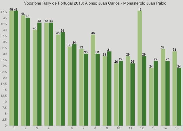 Vodafone Rally de Portugal 2013: Alonso Juan Carlos - Monasterolo Juan Pablo