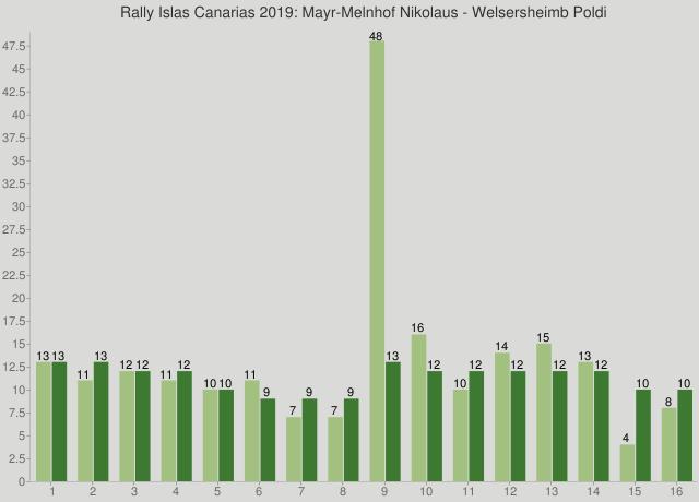 Rally Islas Canarias 2019: Mayr-Melnhof Nikolaus - Welsersheimb Poldi