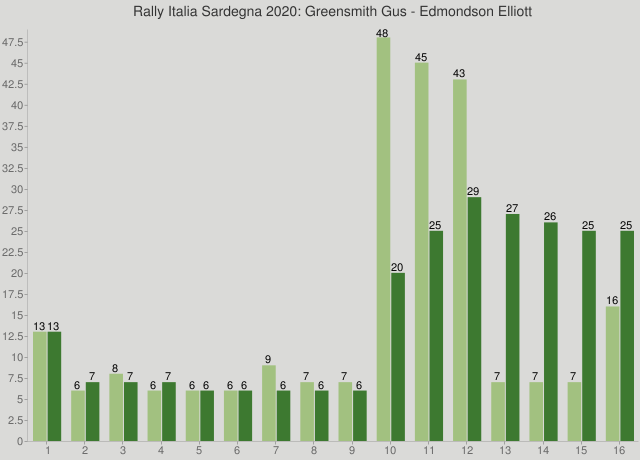 Rally Italia Sardegna 2020: Greensmith Gus - Edmondson Elliott