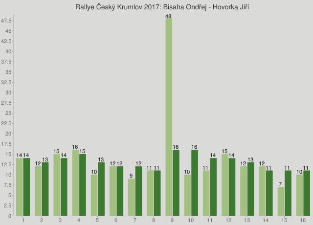 Rallye Český Krumlov 2017: Bisaha Ondřej - Hovorka Jiří