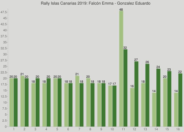 Rally Islas Canarias 2019: Falcón Emma - Gonzalez Eduardo