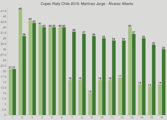 Copec Rally Chile 2019: Martínez Jorge - Álvarez Alberto