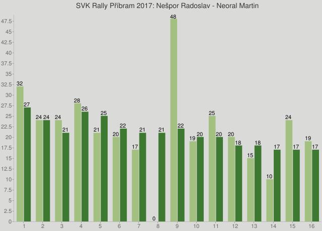 SVK Rally Příbram 2017: Nešpor Radoslav - Neoral Martin