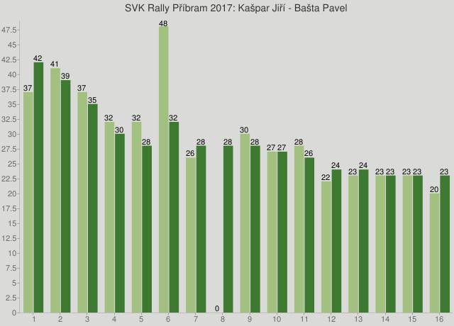 SVK Rally Příbram 2017: Kašpar Jiří - Bašta Pavel