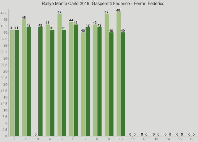 Rallye Monte Carlo 2019: Gasperetti Federico - Ferrari Federico