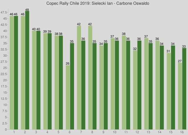 Copec Rally Chile 2019: Sielecki Ian - Carbone Oswaldo
