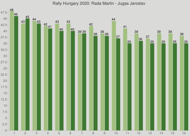 Rally Hungary 2020: Rada Martin - Jugas Jaroslav