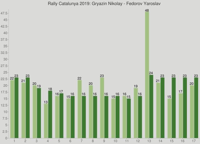 Rally Catalunya 2019: Gryazin Nikolay - Fedorov Yaroslav