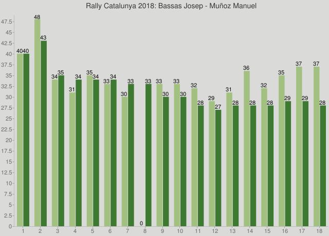 Rally Catalunya 2018: Bassas Josep - Muñoz Manuel