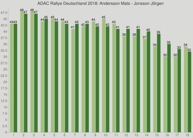 ADAC Rallye Deutschland 2018: Andersson Mats - Jonsson Jörgen