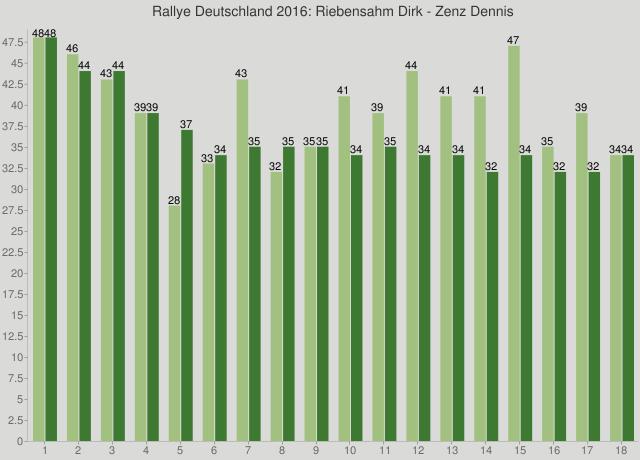 Rallye Deutschland 2016: Riebensahm Dirk - Zenz Dennis