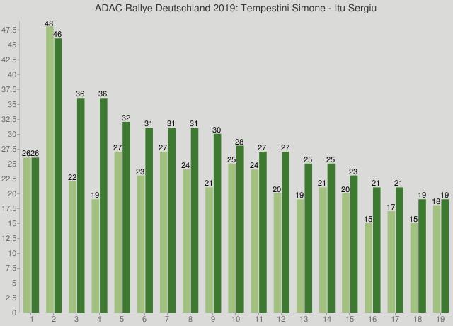 ADAC Rallye Deutschland 2019: Tempestini Simone - Itu Sergiu