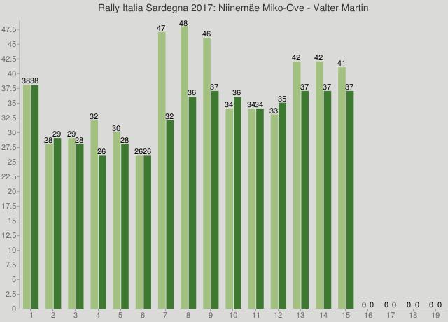 Rally Italia Sardegna 2017: Niinemäe Miko-Ove - Valter Martin