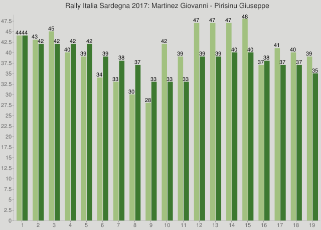 Rally Italia Sardegna 2017: Martinez Giovanni - Pirisinu Giuseppe