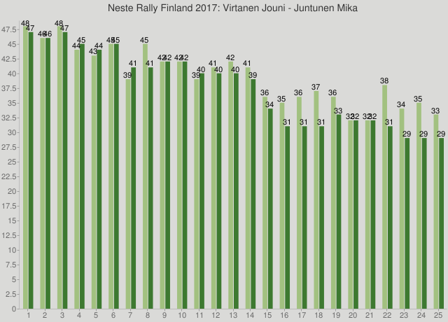 Neste Rally Finland 2017: Virtanen Jouni - Juntunen Mika