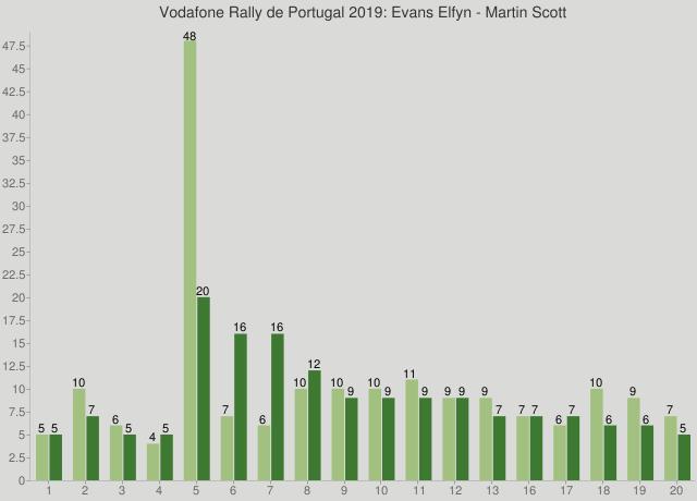 Vodafone Rally de Portugal 2019: Evans Elfyn - Martin Scott