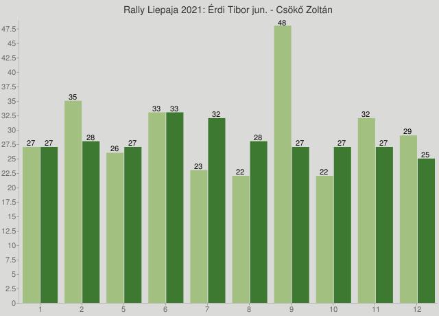 Rally Liepaja 2021: Érdi Tibor jun. - Csökő Zoltán
