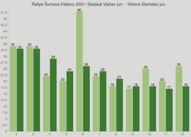 Rallye Šumava Klatovy 2021: Stejskal Václav jun. - Viktora Stanislav jun.