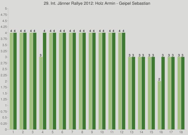29. Int. Jänner Rallye 2012: Holz Armin - Geipel Sebastian