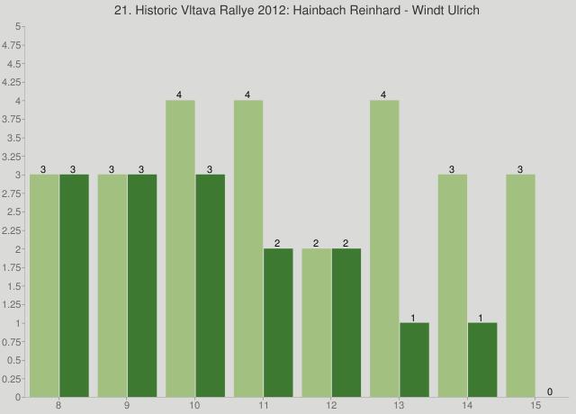 21. Historic Vltava Rallye 2012: Hainbach Reinhard - Windt Ulrich