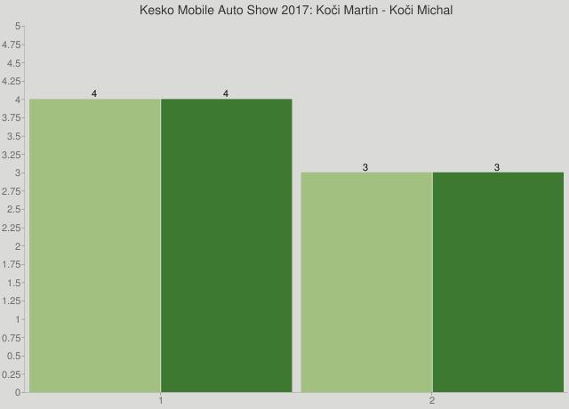 Kesko Mobile Auto Show 2017: Koči Martin - Koči Michal