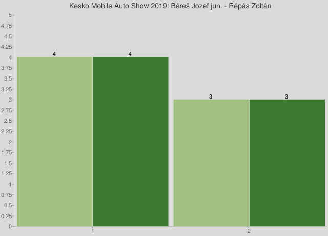 Kesko Mobile Auto Show 2019: Béreš Jozef jun. - Répás Zoltán