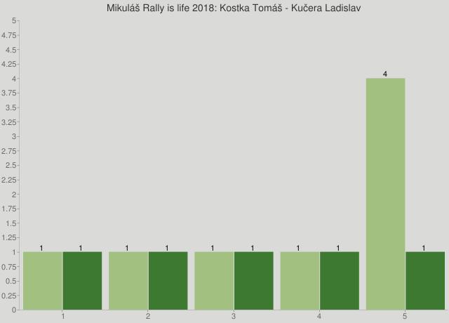 Mikuláš Rally is life 2018: Kostka Tomáš - Kučera Ladislav