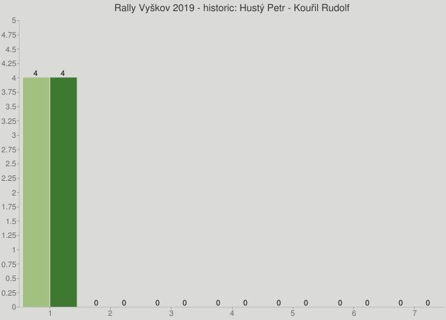 Rally Vyškov 2019 - historic: Hustý Petr - Kouřil Rudolf