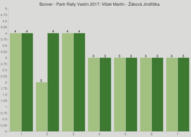 Bonver - Partr Rally Vsetín 2017: Vlček Martin - Žáková Jindřiška