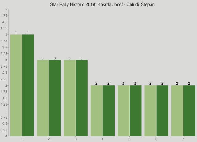 Star Rally Historic 2019: Kakrda Josef - Chludil Štěpán