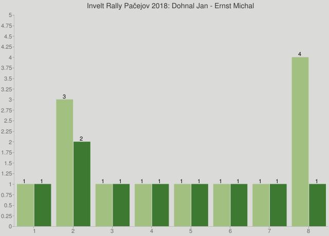 Invelt Rally Pačejov 2018: Dohnal Jan - Ernst Michal