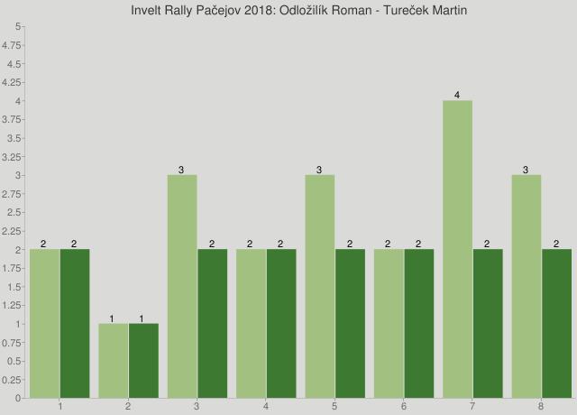 Invelt Rally Pačejov 2018: Odložilík Roman - Tureček Martin