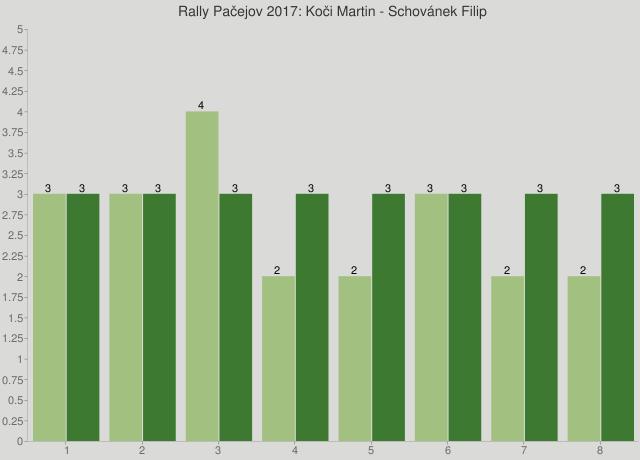 Rally Pačejov 2017: Koči Martin - Schovánek Filip