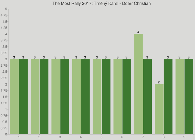 The Most Rally 2017: Trněný Karel - Doerr Christian