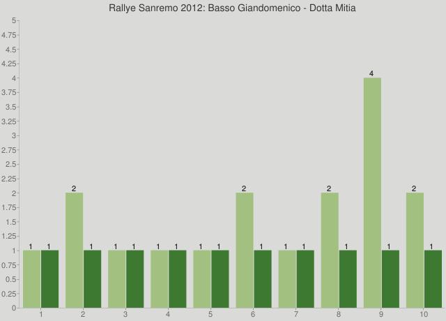 Rallye Sanremo 2012: Basso Giandomenico - Dotta Mitia