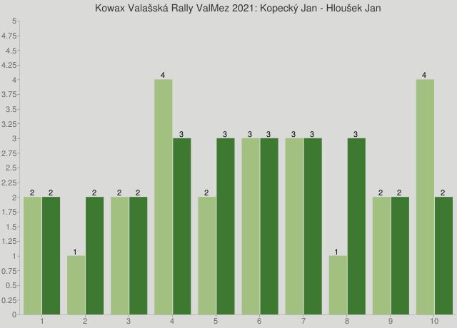 Kowax Valašská Rally ValMez 2021: Kopecký Jan - Hloušek Jan